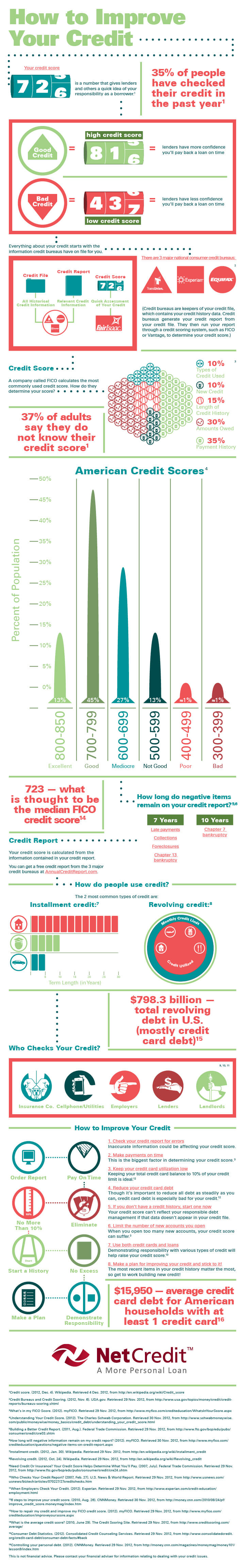NC_ImprovingCredit_Infographic_Entire_CM_2-4-13