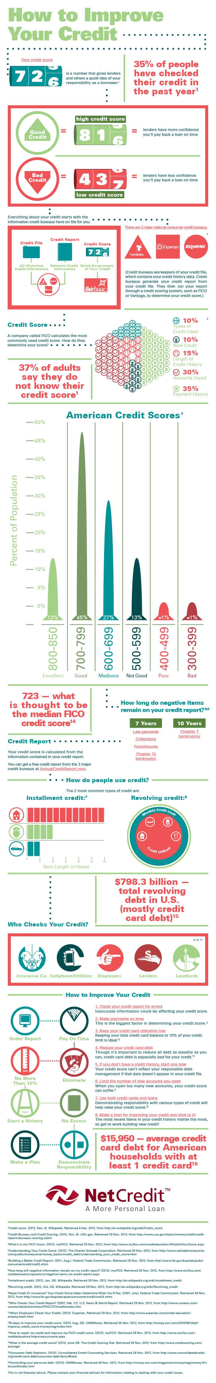NC_ImprovingCredit_Infographic_Entire_CM_2-4-13