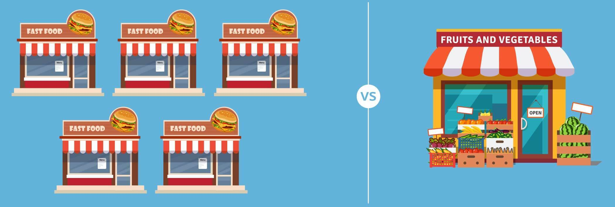 5 fast-food establishments for every 1 supermarket