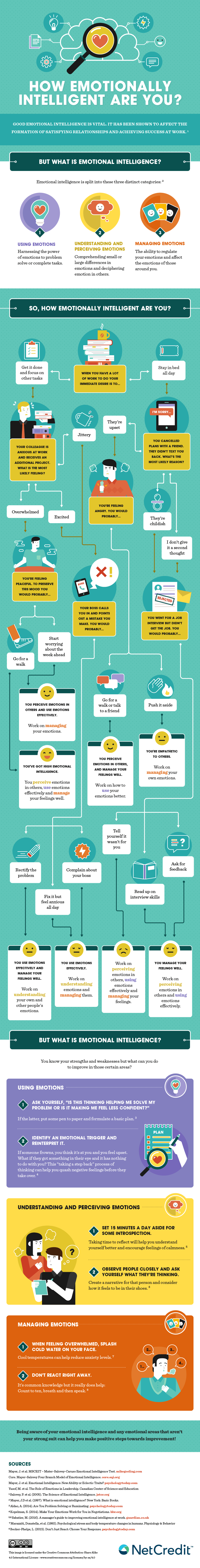 How Emotionally Intelligent Are You? Infographic