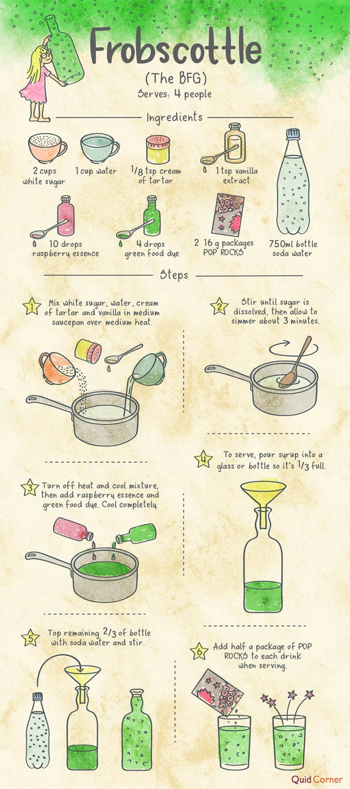 The BFG Frobscottle Recipe
