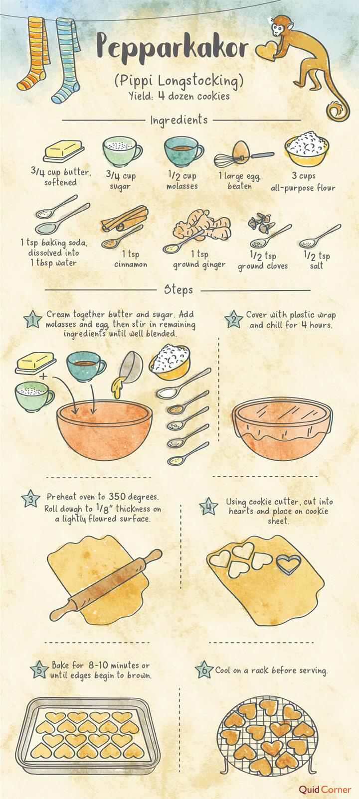 Pippi Longstocking Peppakakor recipe