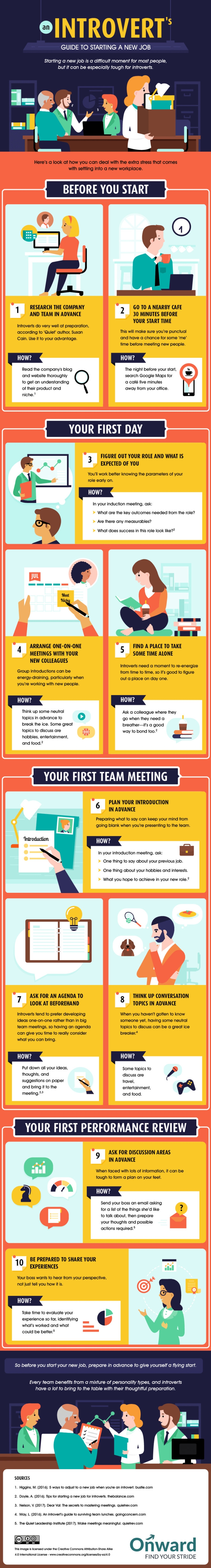 Introvert's Guide to Starting A New Job infographic