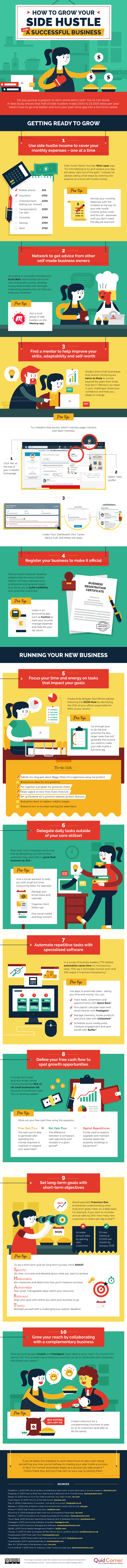Infographic about opportunities for side hustlers