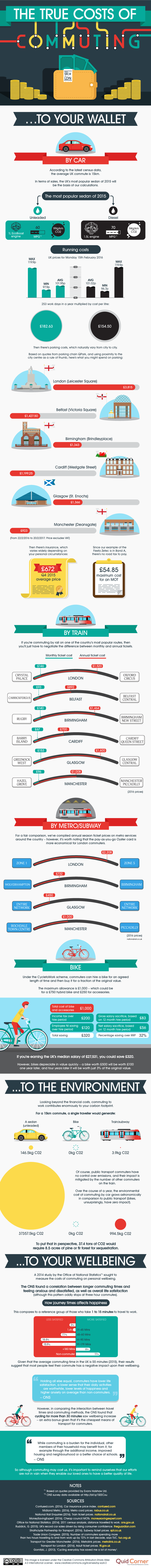 The trust cost of commuting infographic