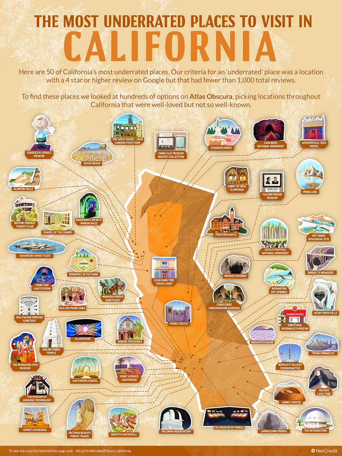 Outline of California pointing out specific places that are worth a visit