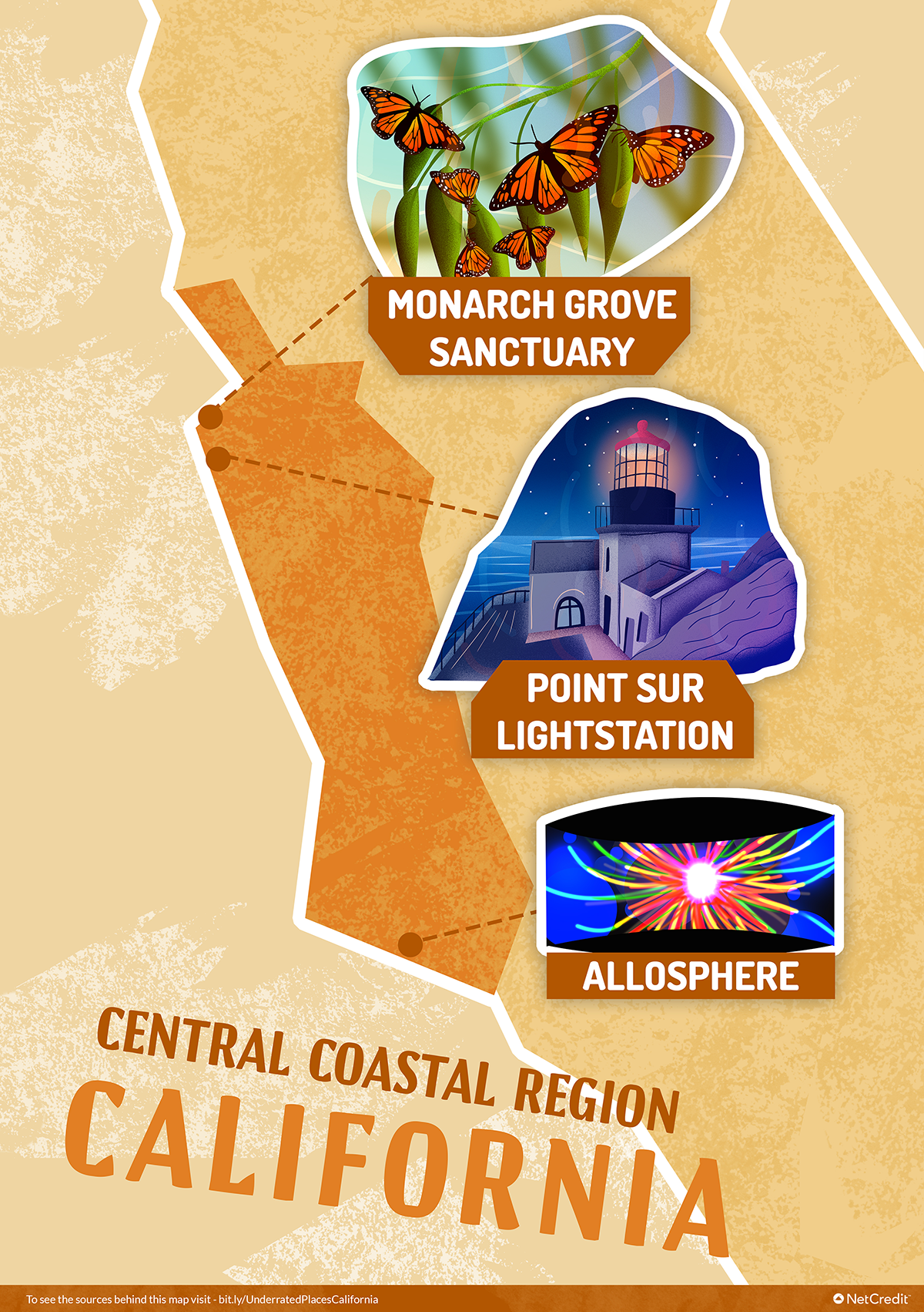 Outline of California's coastal region pointing out specific places that are worth a visit