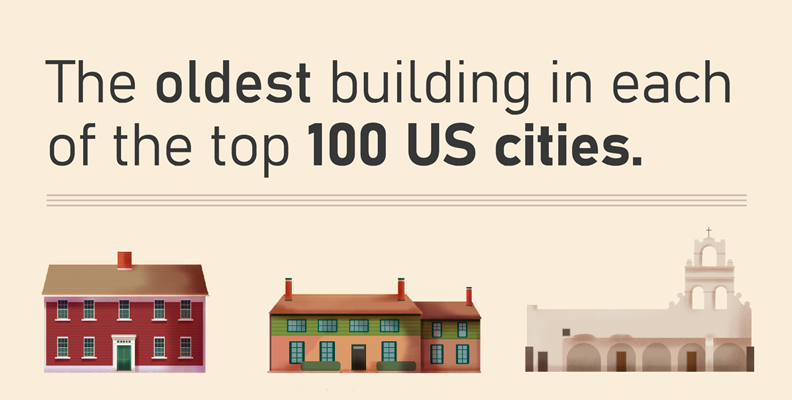 The Oldest Building in Each of the Top 100 U.S. Cities