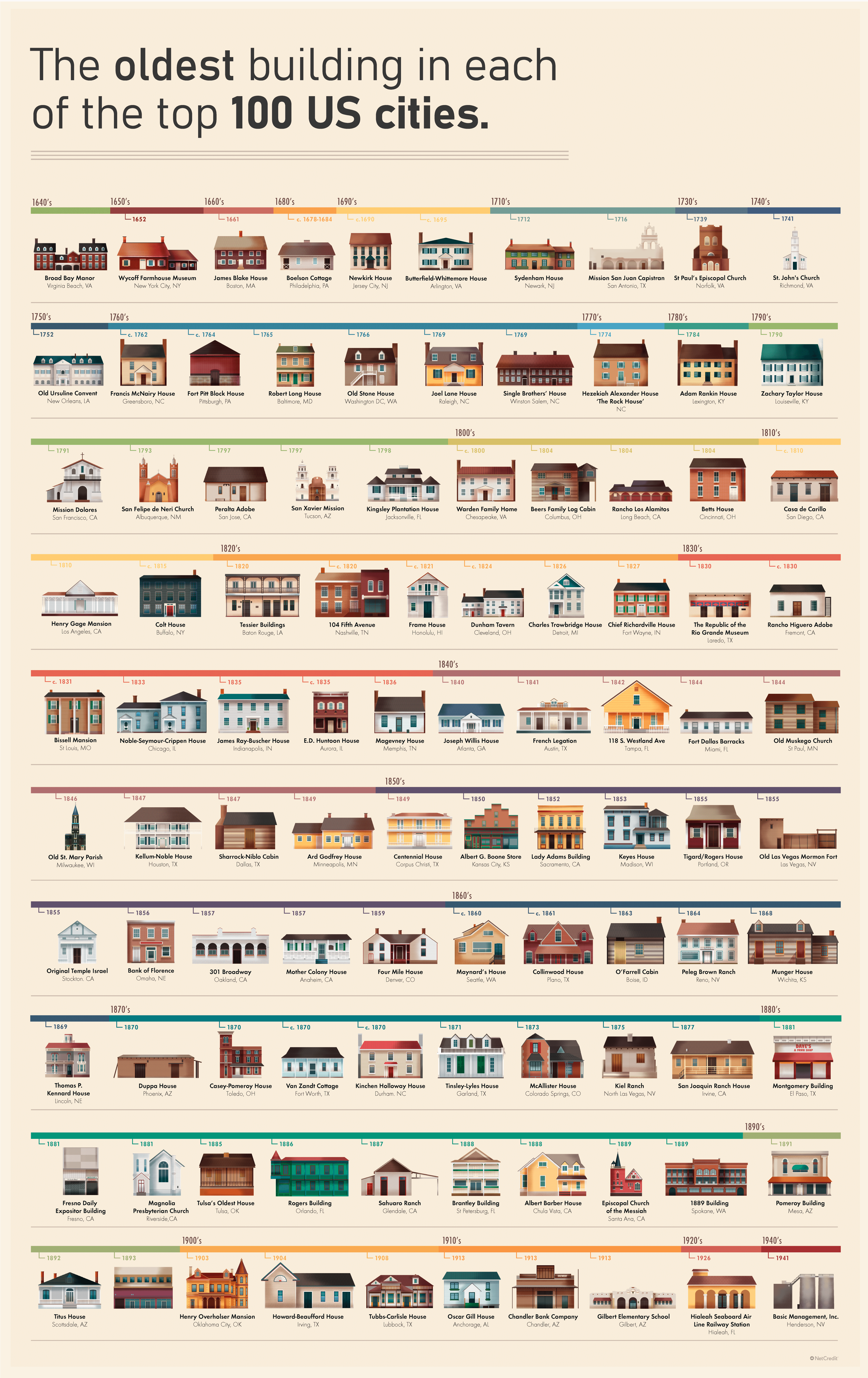 The oldest building in each of the top 100 US cities