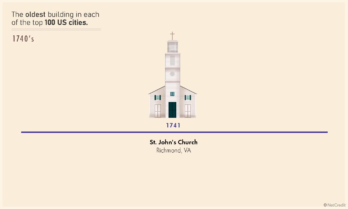 St. John's Church is Richmond