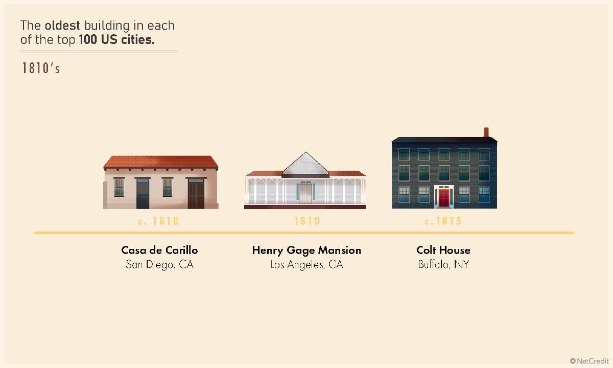 Henry Gage Mansion