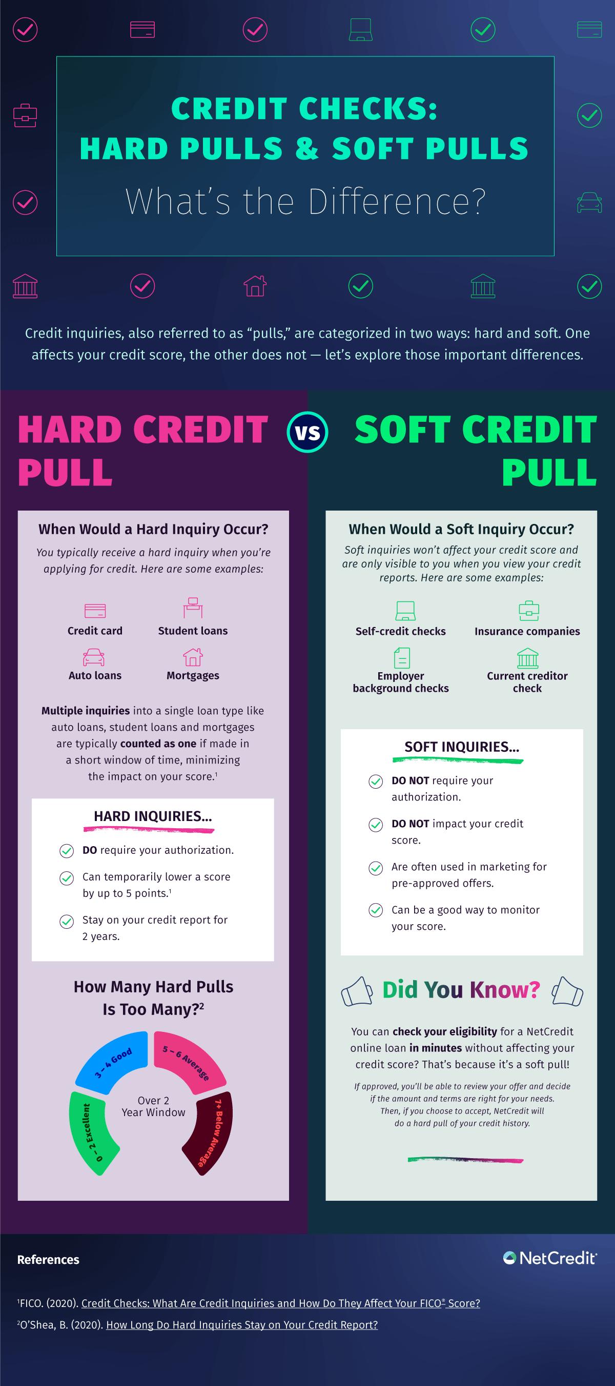 Hard Vs. Soft Credit Inquiries
