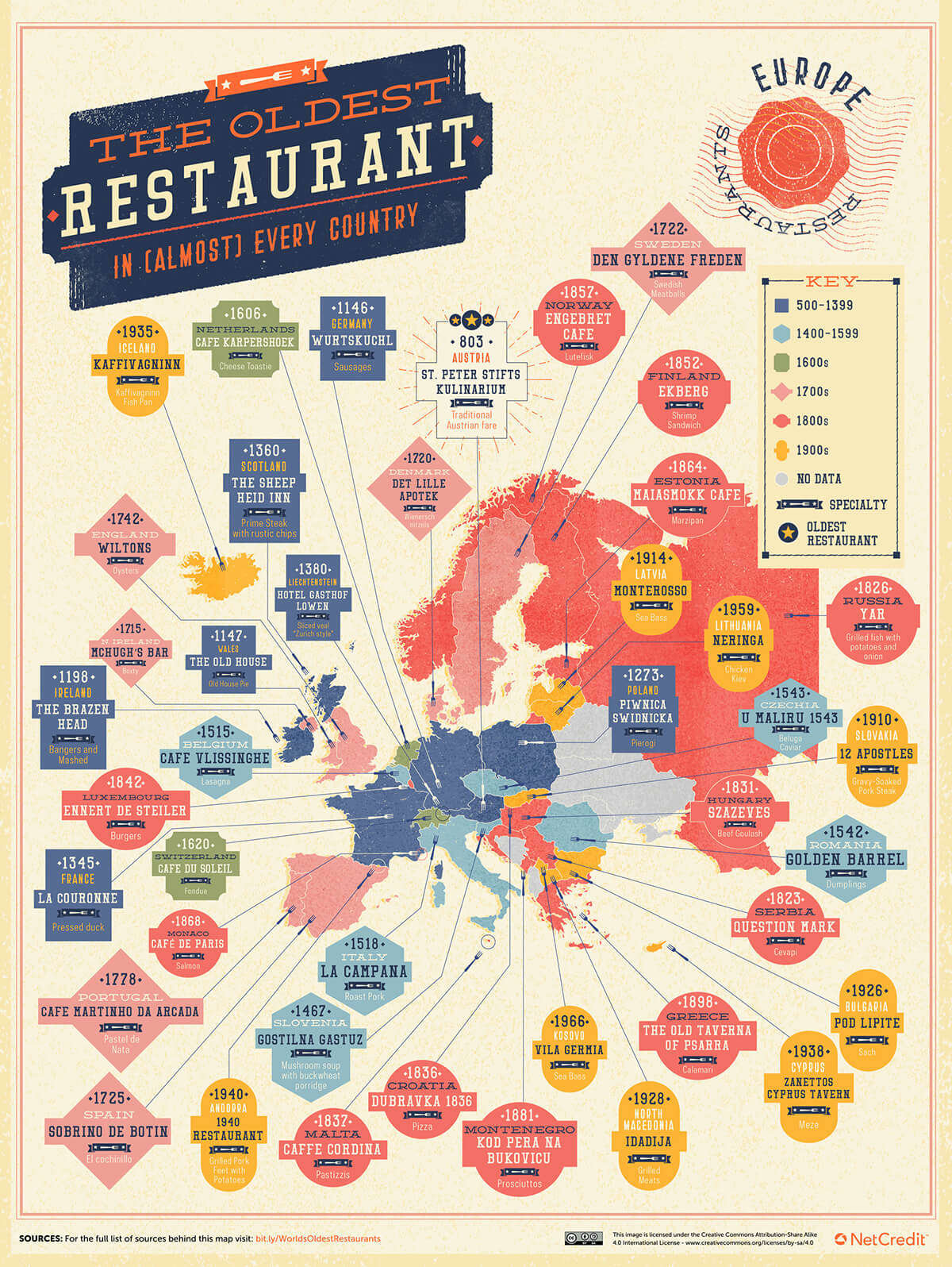 Europe Map of oldest restaurant