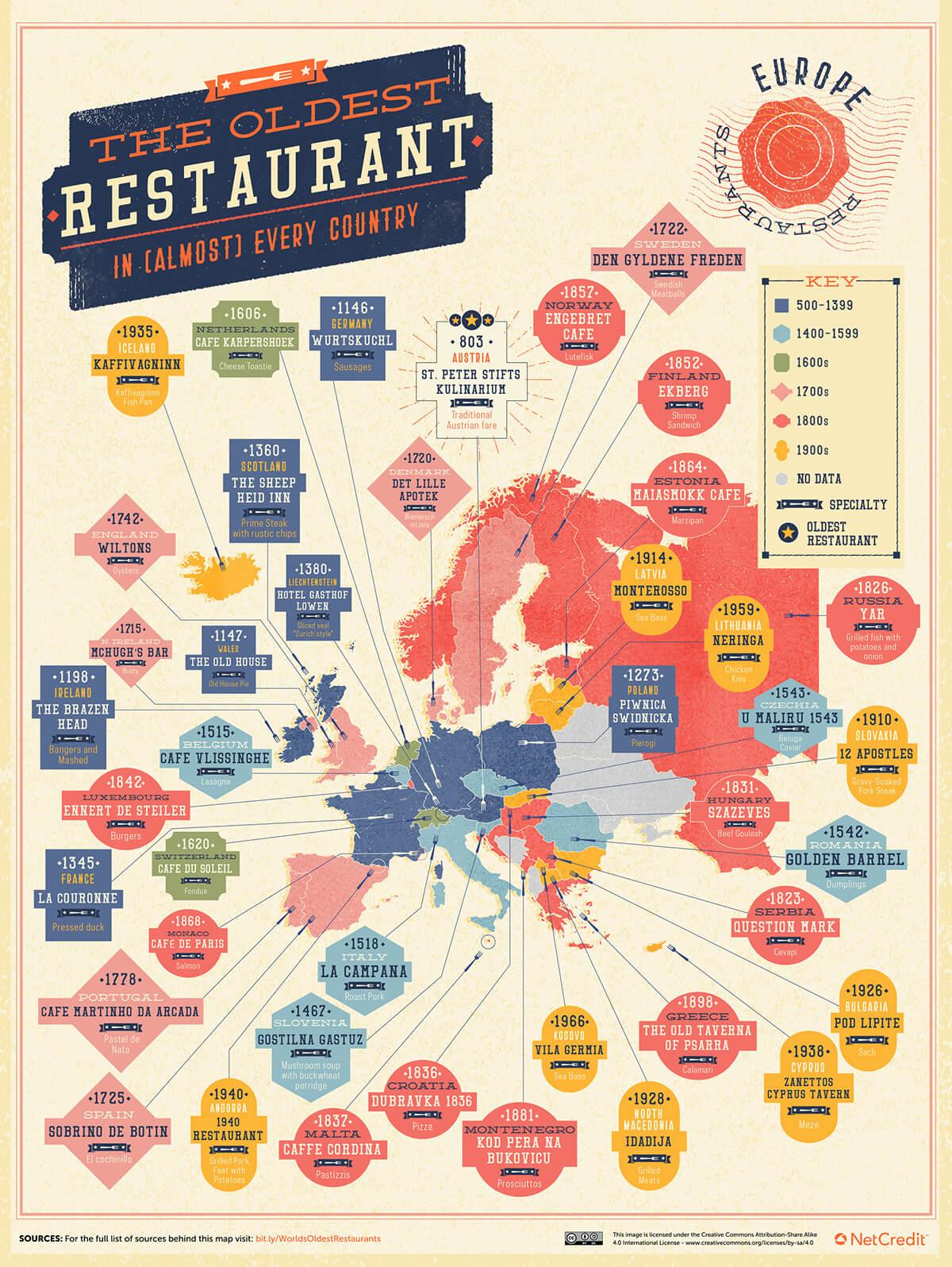 Europe Map of oldest restaurant