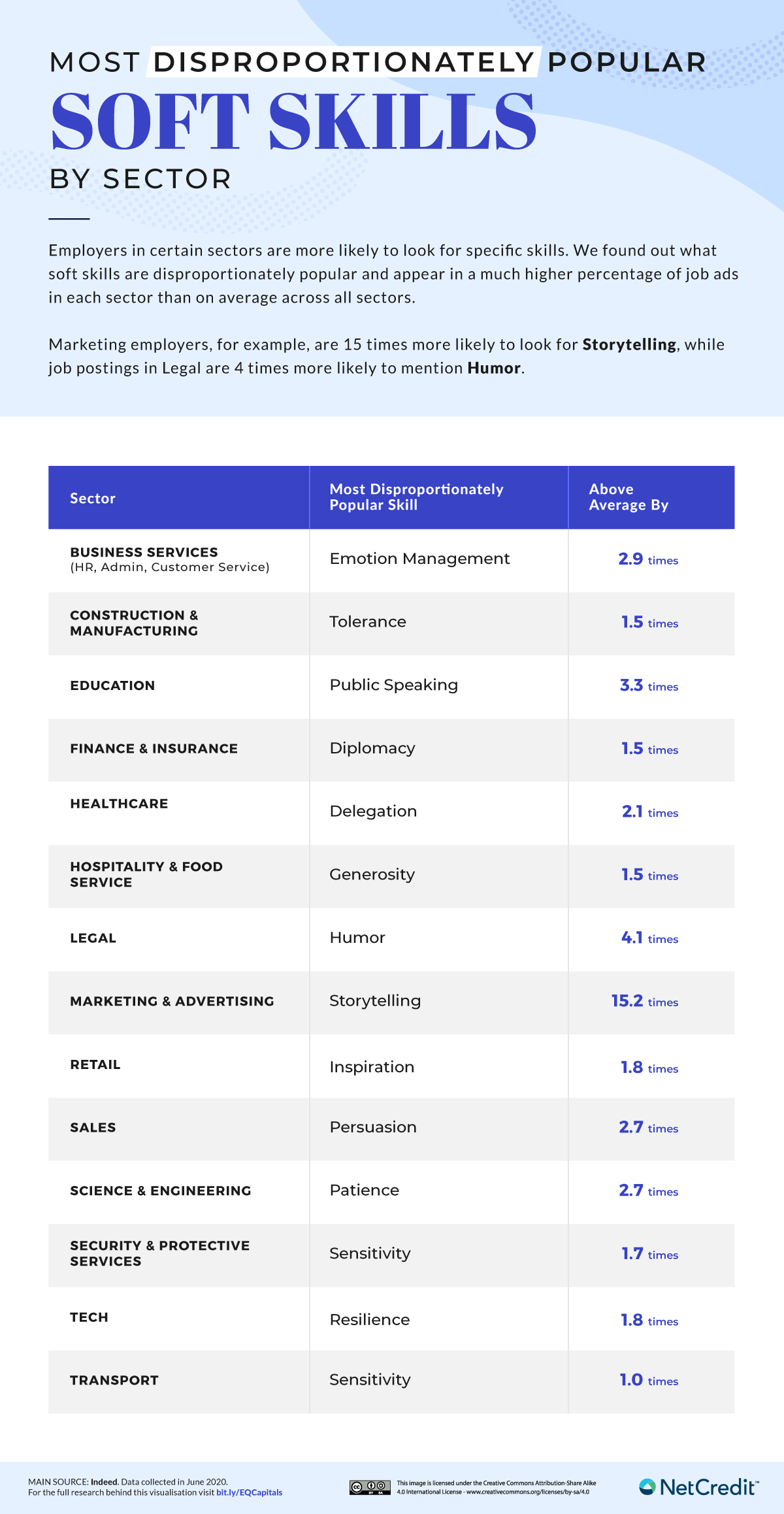 Most disproportionately popular soft skills by sector