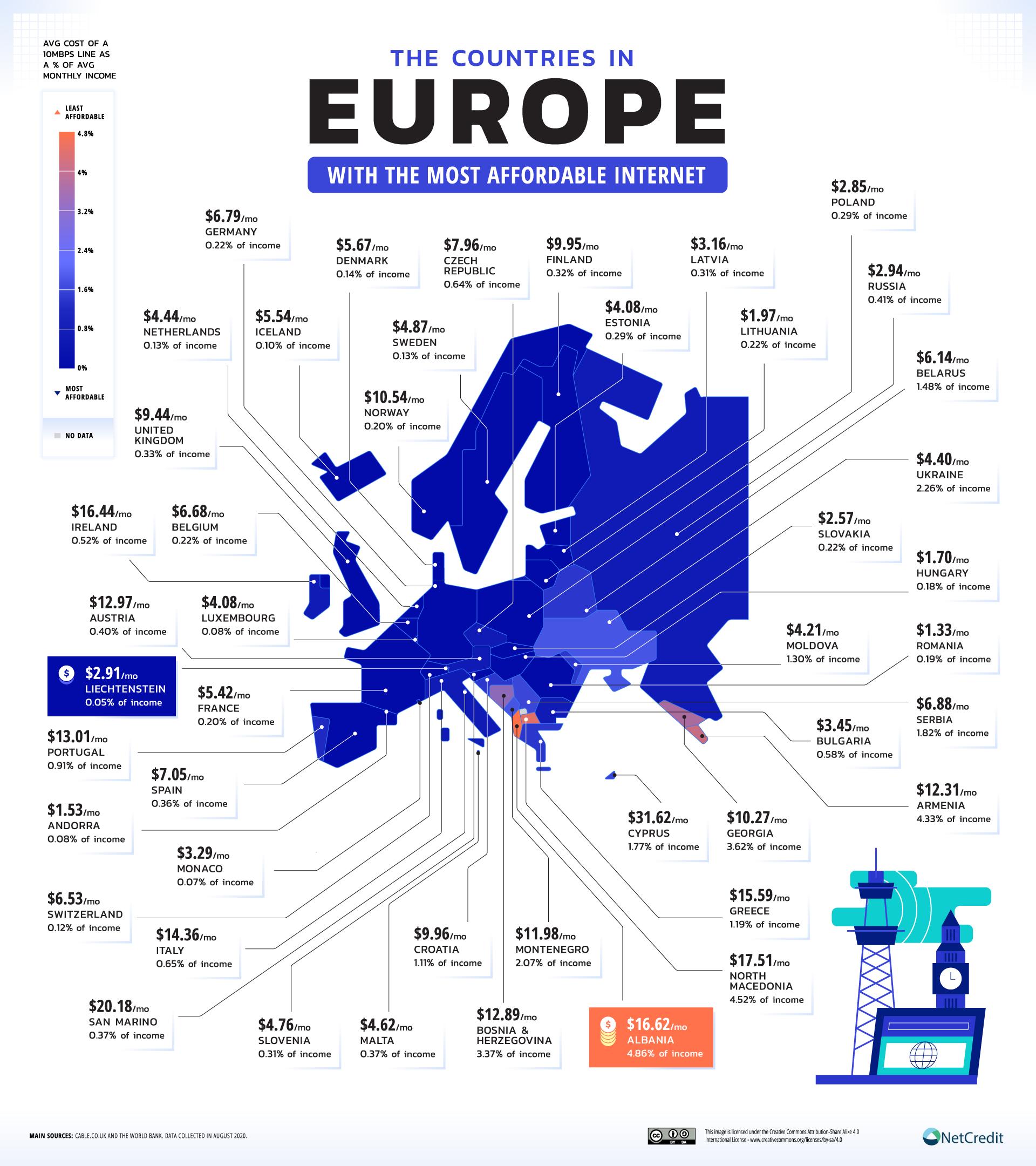 Europe internet