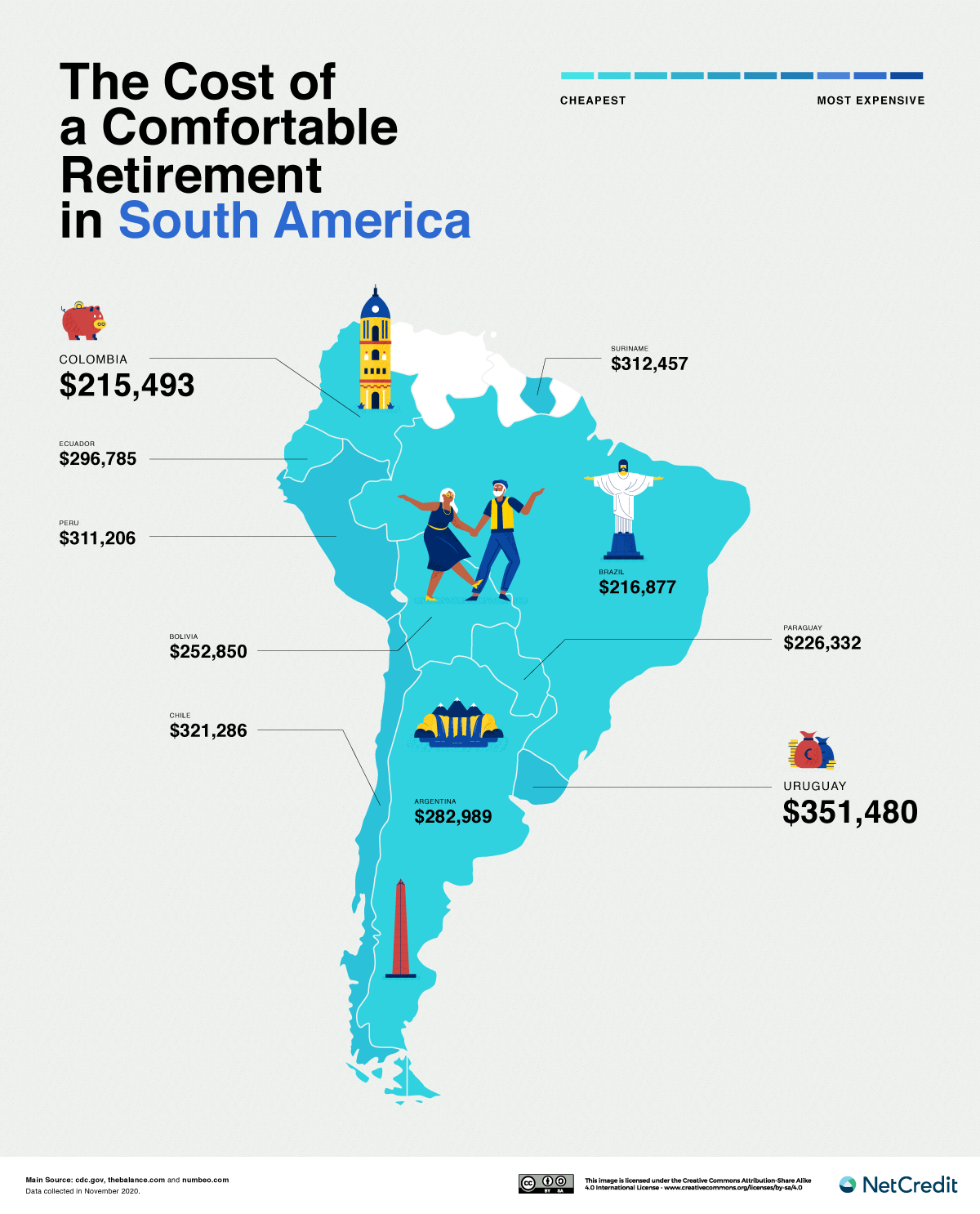 South America retirement