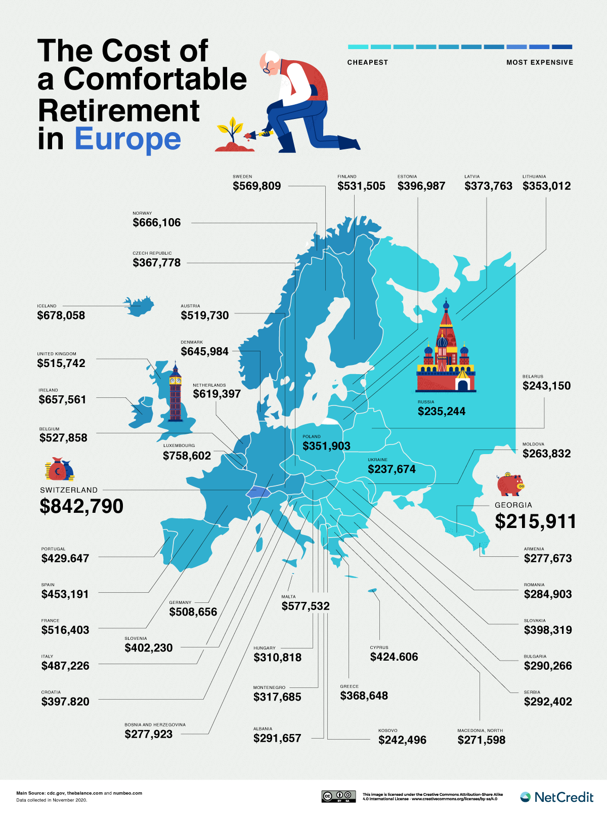 Europe retirement