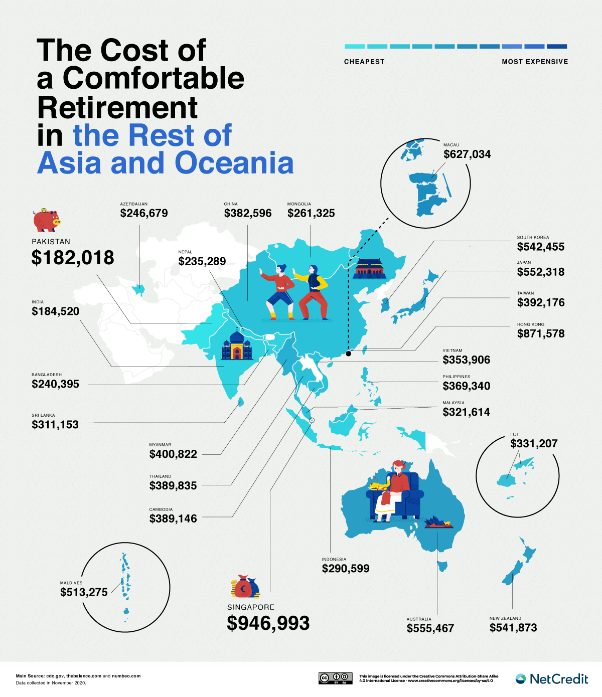 Rest of Asia and Oceania retirement
