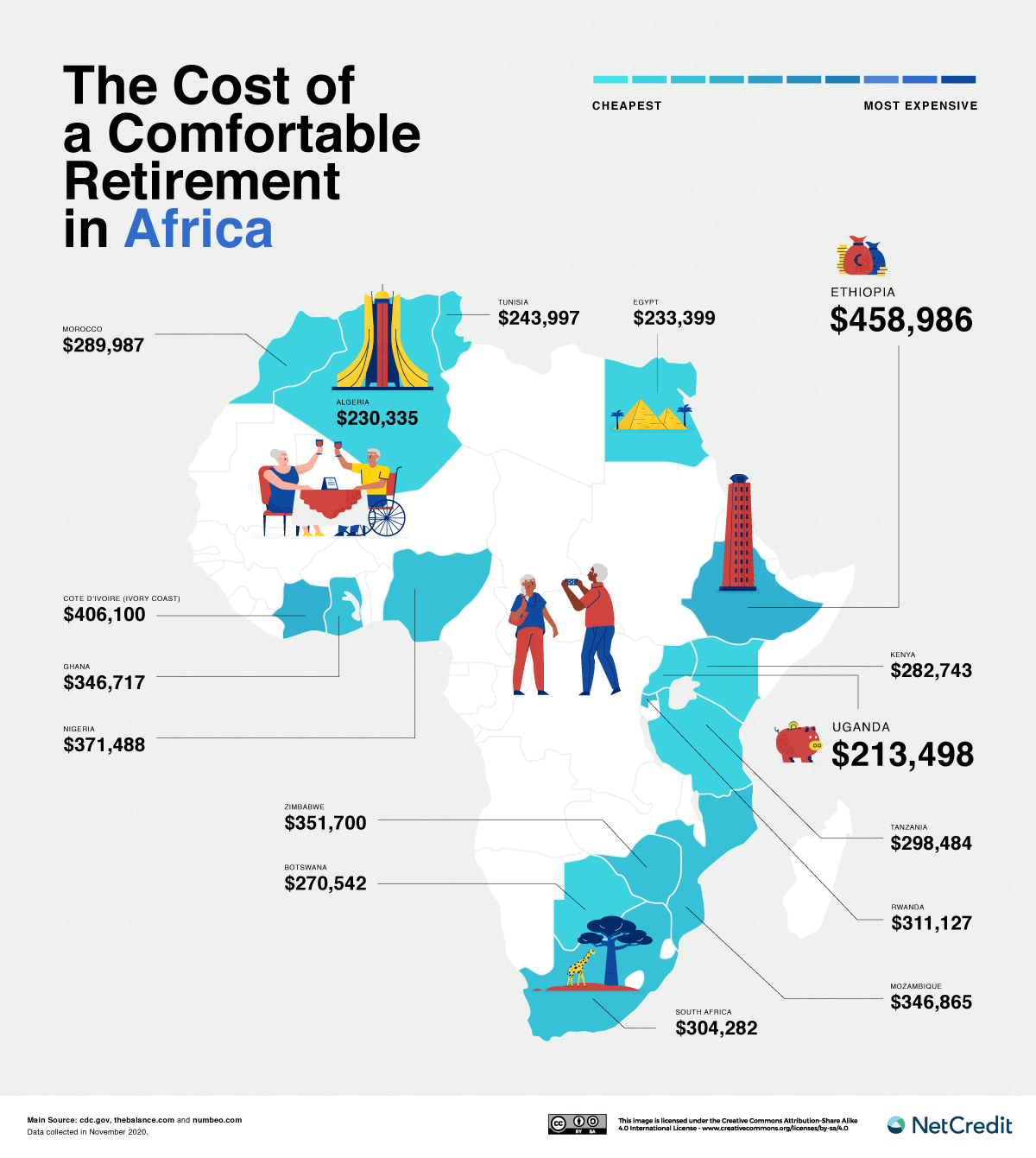 Africa retirement