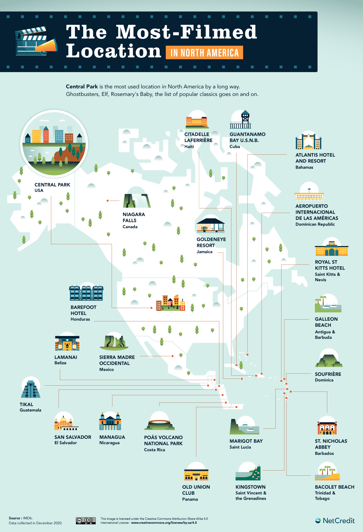 Most filmed locations in North America