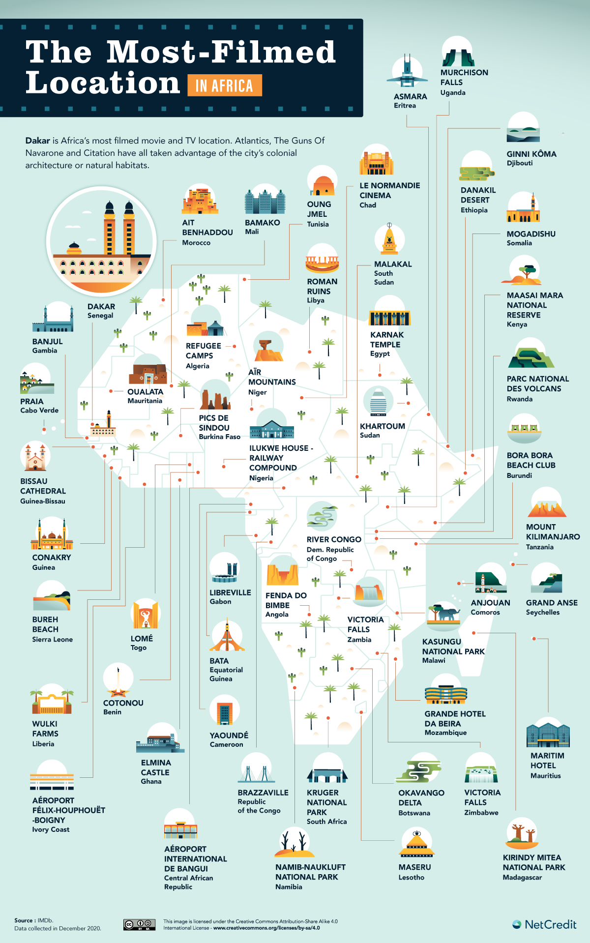 Most filmed places in Africa