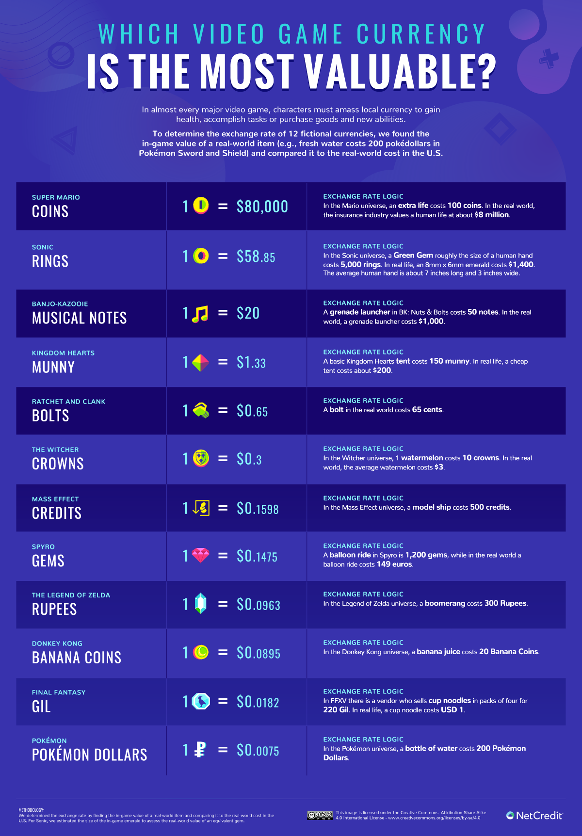 Most Valuable Video Game Currencies