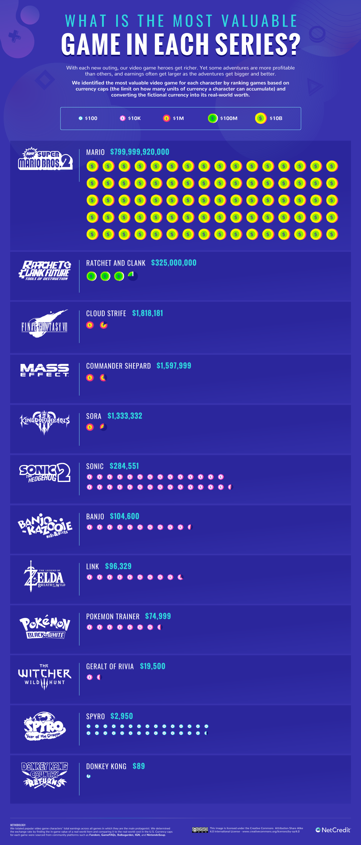 Which Games Are Most Profitable