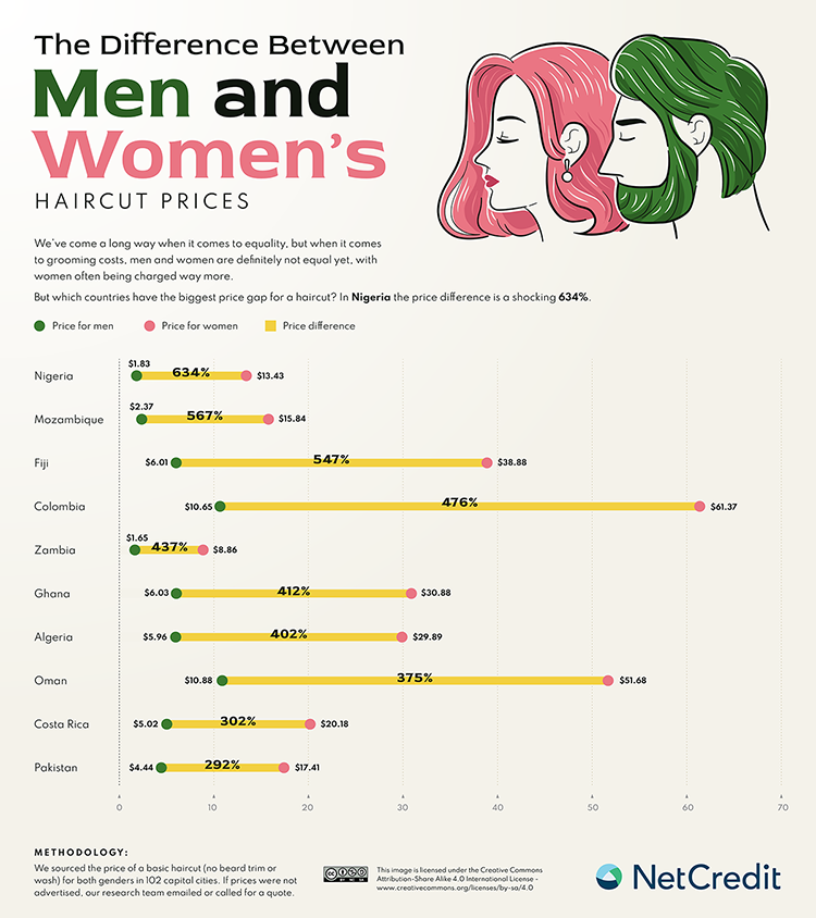 Gender split difference haircut