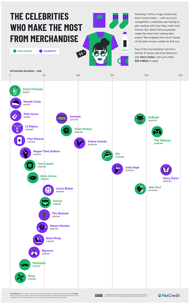 HIGHEST EARNERS INFOGRAPHIC