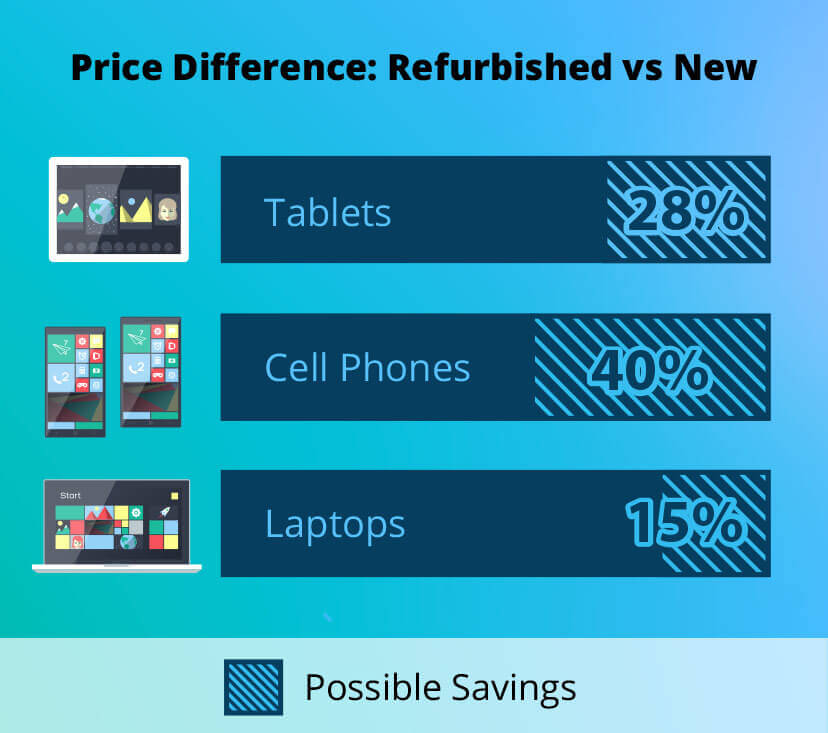 Price Difference: Refurbished vs New
